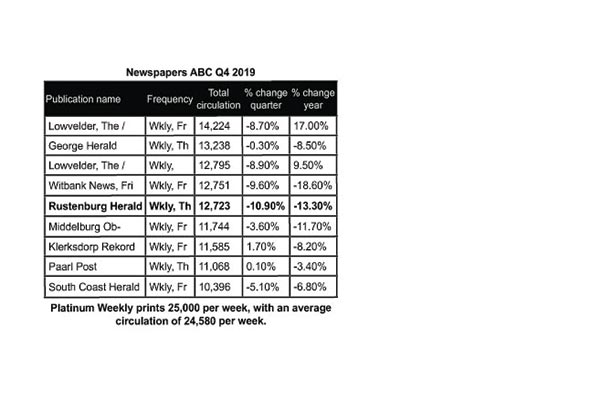 <p>Newspapers ABC Q4 2019: A lacklustre final quarter for newspapers</p>